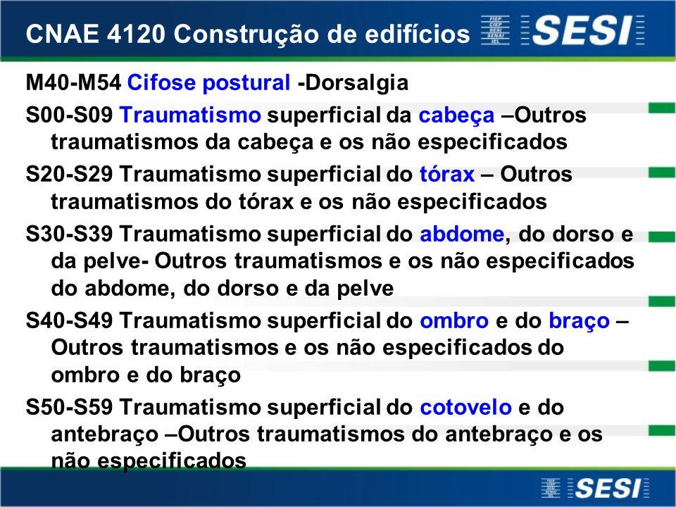 CNAE 4120 Construção de edifícios I20-I25 Angina pectoris –Doenças isquêmica crônica do coração I30-I52 Pericardite aguda –Outras afecções cardíacas e