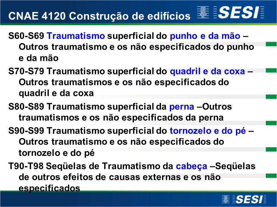 CNAE 4120 Construção de edifícios M40-M54 Cifose postural -Dorsalgia S00-S09 Traumatismo superficial da cabeça –Outros traumatismos da cabeça e os não