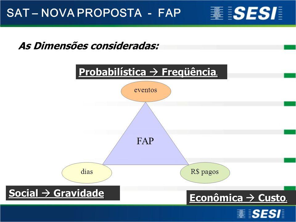 Probabilística Freqüência.As Dimensões consideradas: Social Gravidade Econômica Custo.