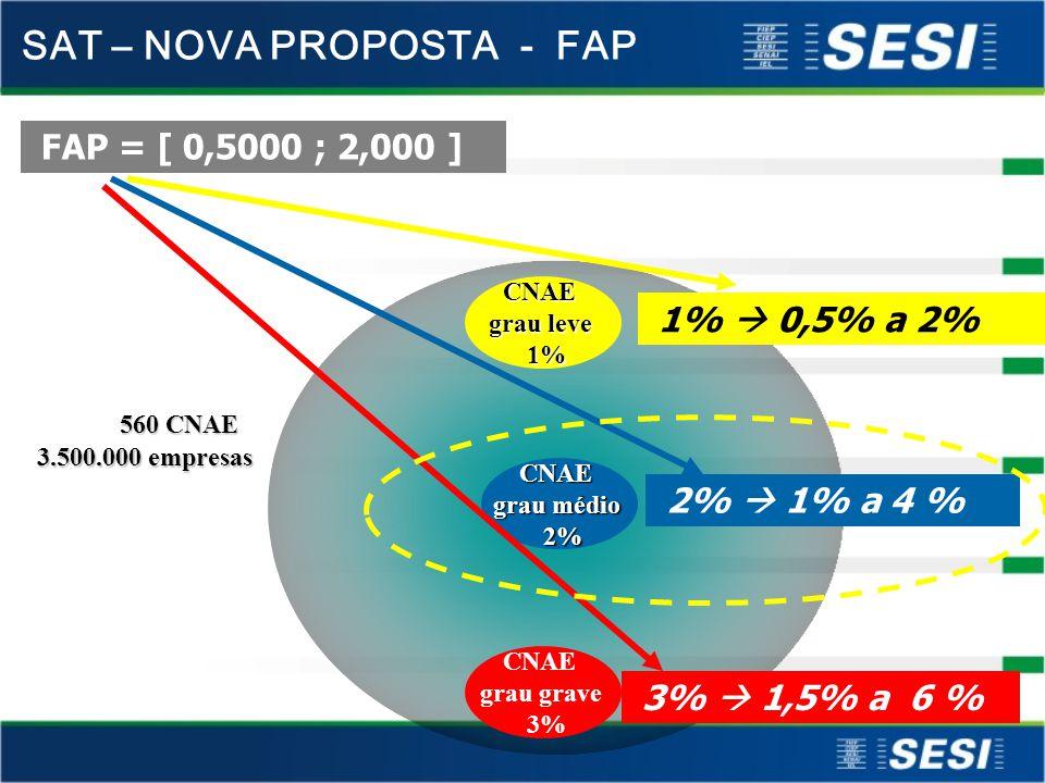 FAP = [ 0,5000 ; 2,000 ] CNAE grau leve 1% 1% 3.500.000 empresas 560 CNAE CNAE grau médio 2% 2% CNAE grau grave 3% 1% 0,5% a 2% 2% 1% a 4 % 3% 1,5% a 6 % SAT – NOVA PROPOSTA - FAP