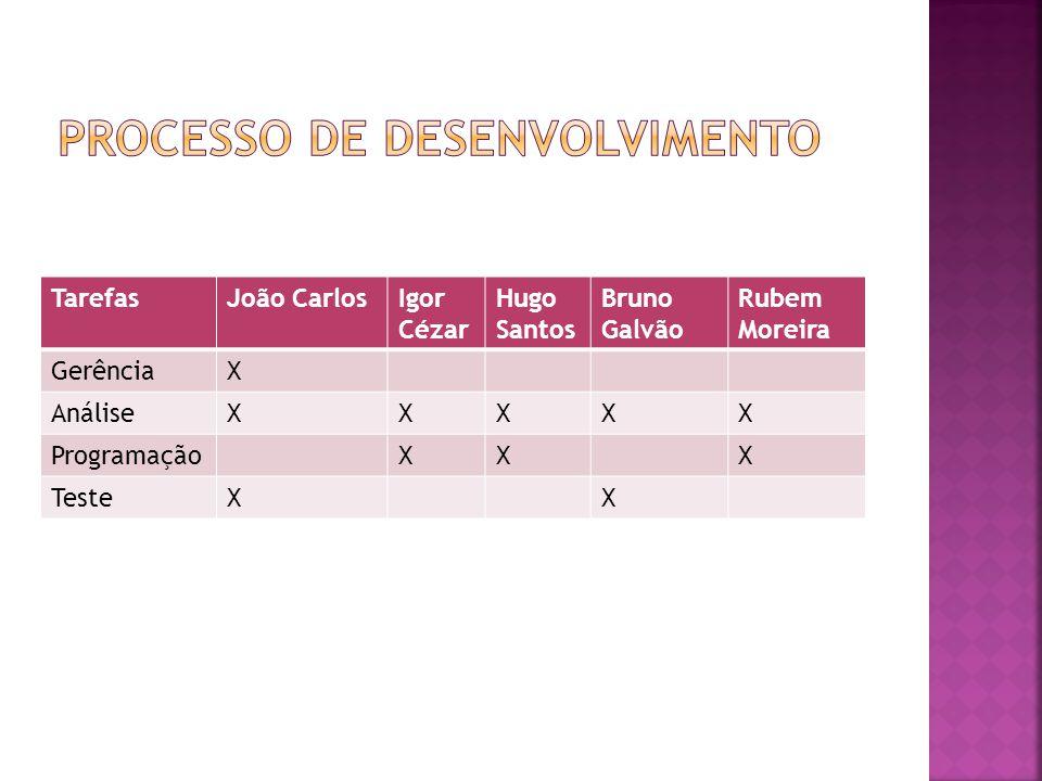 TarefasJoão CarlosIgor Cézar Hugo Santos Bruno Galvão Rubem Moreira GerênciaX AnáliseXXXXX ProgramaçãoXXX TesteXX