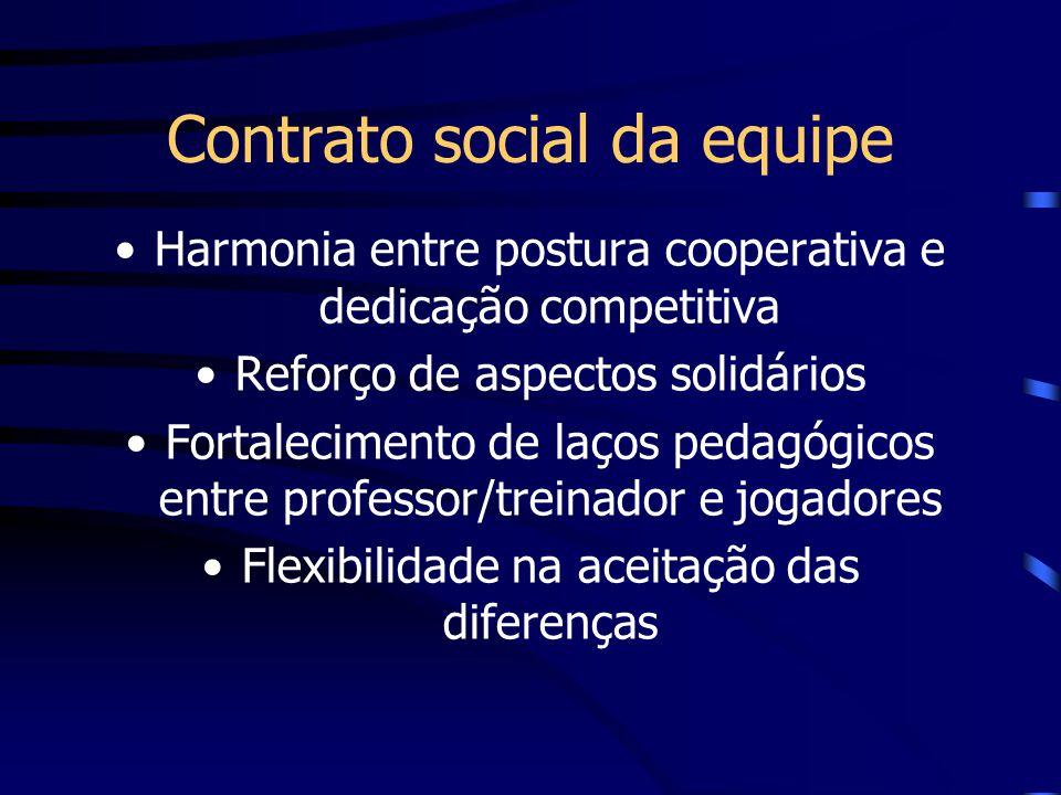 Contrato social da equipe Harmonia entre postura cooperativa e dedicação competitiva Reforço de aspectos solidários Fortalecimento de laços pedagógico