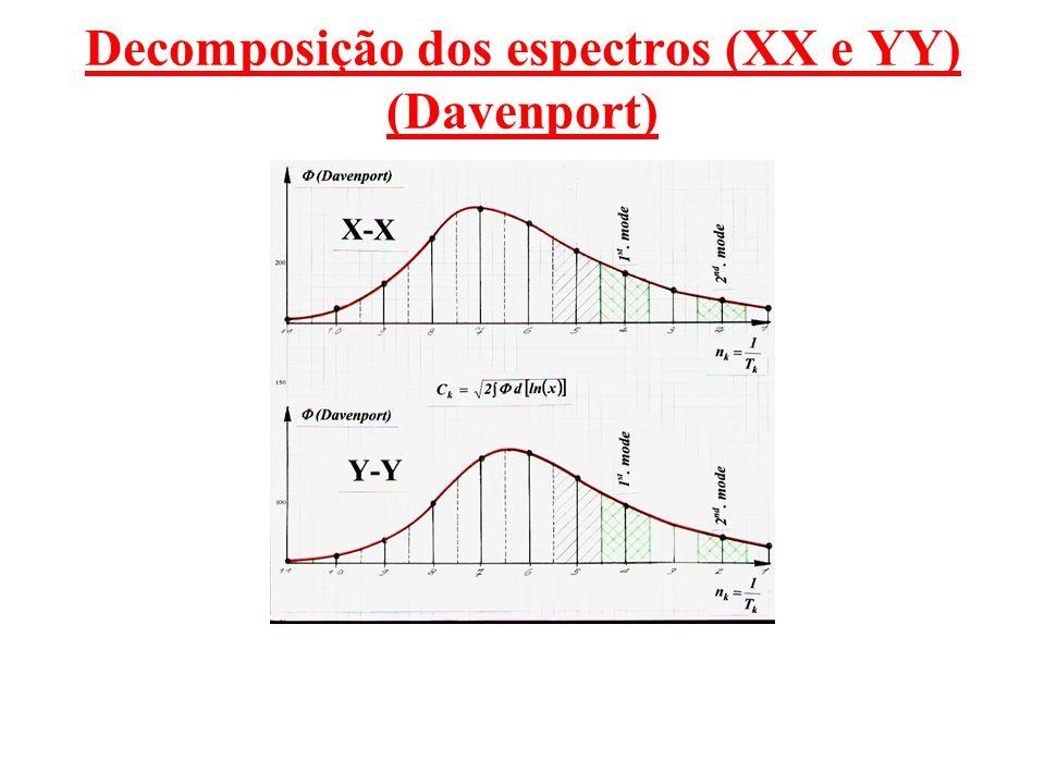 Decomposição dos espectros (XX e YY) (Davenport)