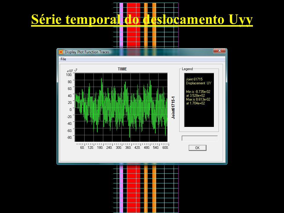 Série temporal do deslocamento Uyy