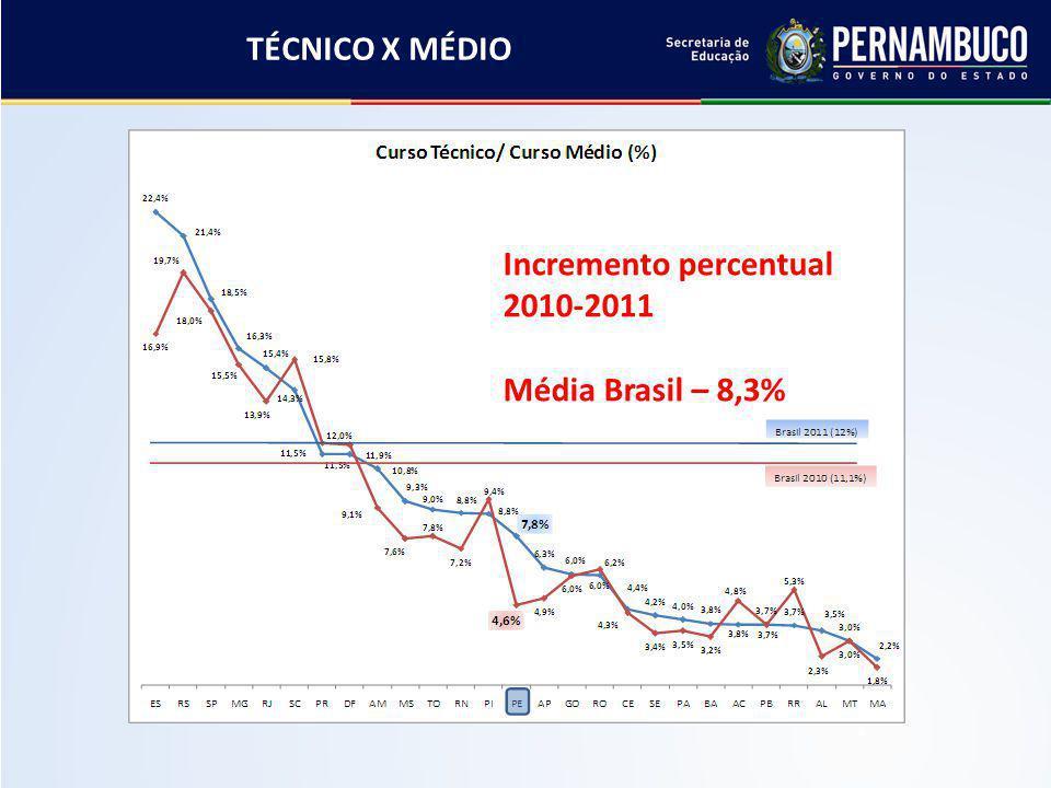 Incremento percentual 2010-2011 Média Brasil – 8,3% Cortesia Antonio C. Maranhão - STQE TÉCNICO X MÉDIO