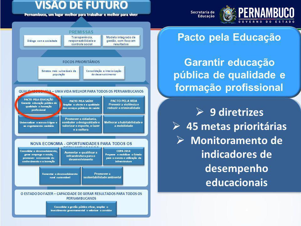 VISÃO DE FUTURO Pernambuco, um lugar melhor para trabalhar e melhor para viver VISÃO DE FUTURO Pernambuco, um lugar melhor para trabalhar e melhor para viver PREMISSAS Transparência, responsabilidade e controle social Modelo integrado de gestão, com foco em resultados Diálogo com a sociedade QUALIDADE DE VIDA – UMA VIDA MELHOR PARA TODOS OS PERNAMBUCANOS PACTO PELA EDUCAÇÃO Garantir educação pública de qualidade e formação profissional PACTO PELA EDUCAÇÃO Garantir educação pública de qualidade e formação profissional PACTO PELA SAÚDE Ampliar a oferta e a qualidade dos serviços públicos de saúde PACTO PELA SAÚDE Ampliar a oferta e a qualidade dos serviços públicos de saúde PACTO PELA VIDA Prevenir a violência e reduzir a criminalidade PACTO PELA VIDA Prevenir a violência e reduzir a criminalidade Universalizar o acesso à água e ao esgotamento sanitário Promover a cidadania, combater a desigualdade e valorizar o esporte, o lazer e a cultura Melhorar a habitabilidade e a mobilidade O ESTADO DO FAZER – CAPACIDADE DE GERAR RESULTADOS PARA TODOS OS PERNAMBUCANOS Consolidar a gestão pública eficaz, ampliar o investimento governamental e valorizar o servidor FOCOS PRIORITÁRIOS Estratos mais vulneráveis da população Consolidação e interiorização do desenvolvimento NOVA ECONOMIA - OPORTUNIDADES PARA TODOS OS PERNAMBUCANOS Fomentar o desenvolvimento rural sustentável Promover a sustentabilidade ambiental Consolidar o desenvolvimento, gerar emprego e renda, promover a economia do conhecimento e a inovação Aumentar e qualificar a infraestrutura para o desenvolvimento COPA 2014 Preparar e mobilizar o Estado para o evento e utilização da infraestrutura COPA 2014 Preparar e mobilizar o Estado para o evento e utilização da infraestrutura 9 diretrizes 45 metas prioritárias Monitoramento de indicadores de desempenho educacionais 9 diretrizes 45 metas prioritárias Monitoramento de indicadores de desempenho educacionais