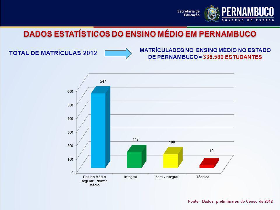 DADOS ESTATÍSTICOS DO ENSINO MÉDIO EM PERNAMBUCO Fonte: Dados preliminares do Censo de 2012 MATRÍCULADOS NO ENSINO MÉDIO NO ESTADO DE PERNAMBUCO = 336.580 ESTUDANTES TOTAL DE MATRÍCULAS 2012