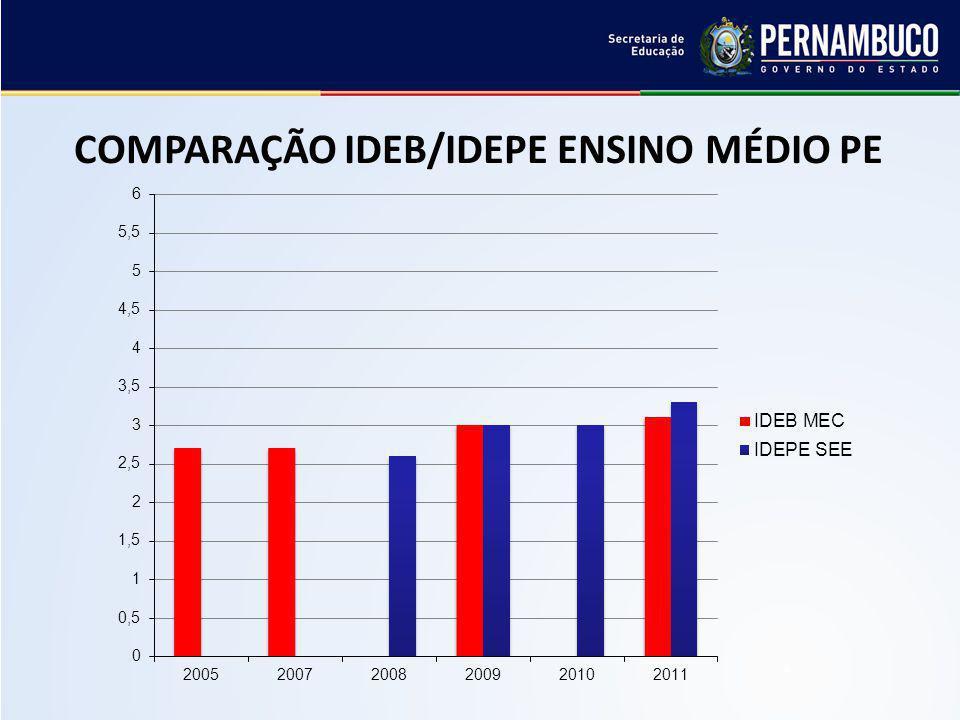 COMPARAÇÃO IDEB/IDEPE ENSINO MÉDIO PE