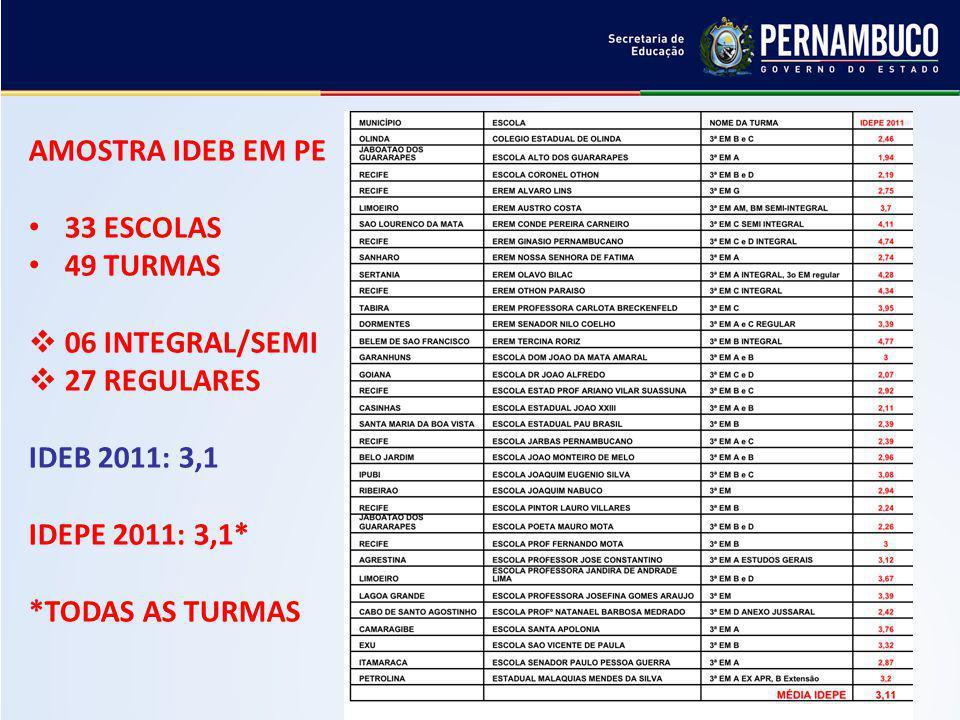 AMOSTRA IDEB EM PE 33 ESCOLAS 49 TURMAS 06 INTEGRAL/SEMI 27 REGULARES IDEB 2011: 3,1 IDEPE 2011: 3,1* *TODAS AS TURMAS