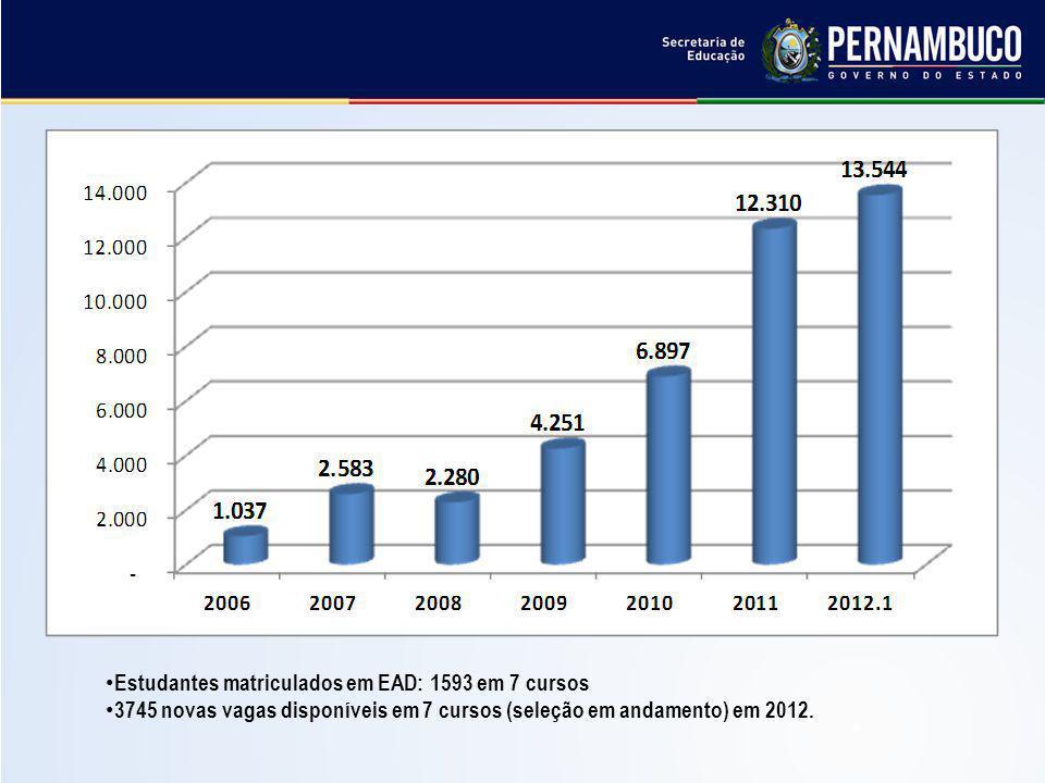 Estudantes matriculados em EAD: 1593 em 7 cursos 3745 novas vagas disponíveis em 7 cursos (seleção em andamento) em 2012.