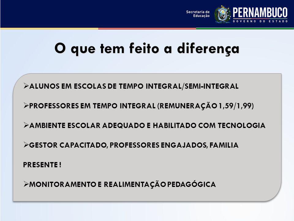 O que tem feito a diferença ALUNOS EM ESCOLAS DE TEMPO INTEGRAL/SEMI-INTEGRAL PROFESSORES EM TEMPO INTEGRAL (REMUNERAÇÃO 1,59/1,99) AMBIENTE ESCOLAR ADEQUADO E HABILITADO COM TECNOLOGIA GESTOR CAPACITADO, PROFESSORES ENGAJADOS, FAMILIA PRESENTE .