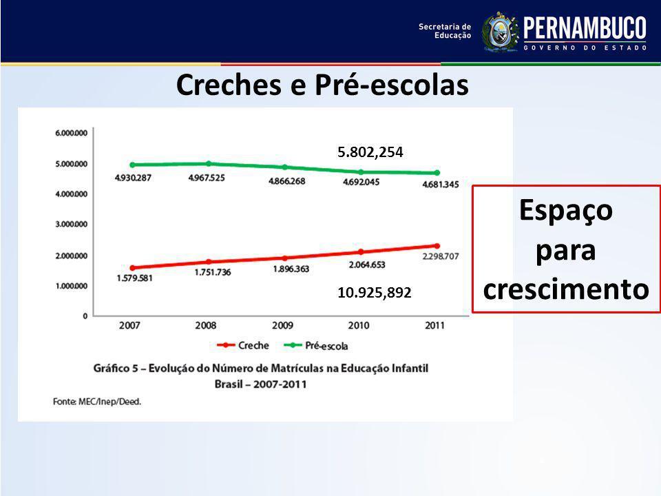 Espaço para crescimento Creches e Pré-escolas 10.925,892 5.802,254