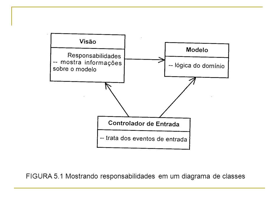 FIGURA 5.1 Mostrando responsabilidades em um diagrama de classes