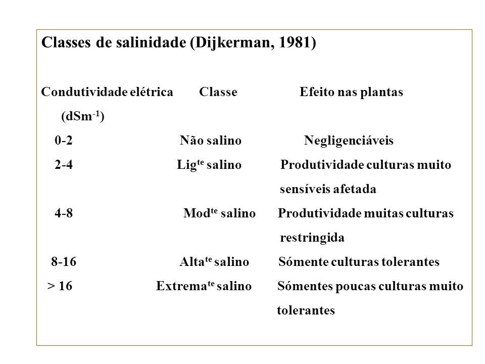 Caráter Salino CE 4-7 dSm -1 Caráter Sálico CE > 7 dSm -1