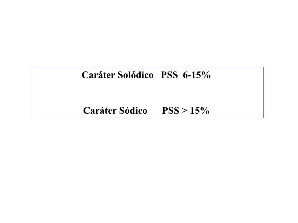 Classes de salinidade (Dijkerman, 1981) Condutividade elétrica Classe Efeito nas plantas (dSm -1 ) 0-2 Não salino Negligenciáveis 2-4 Lig te salino Pr