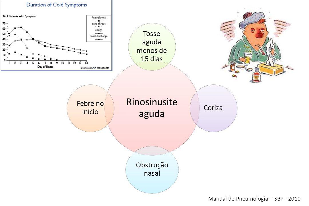 Rinosinusite aguda Tosse aguda menos de 15 dias Coriza Obstrução nasal Febre no início Manual de Pneumologia – SBPT 2010