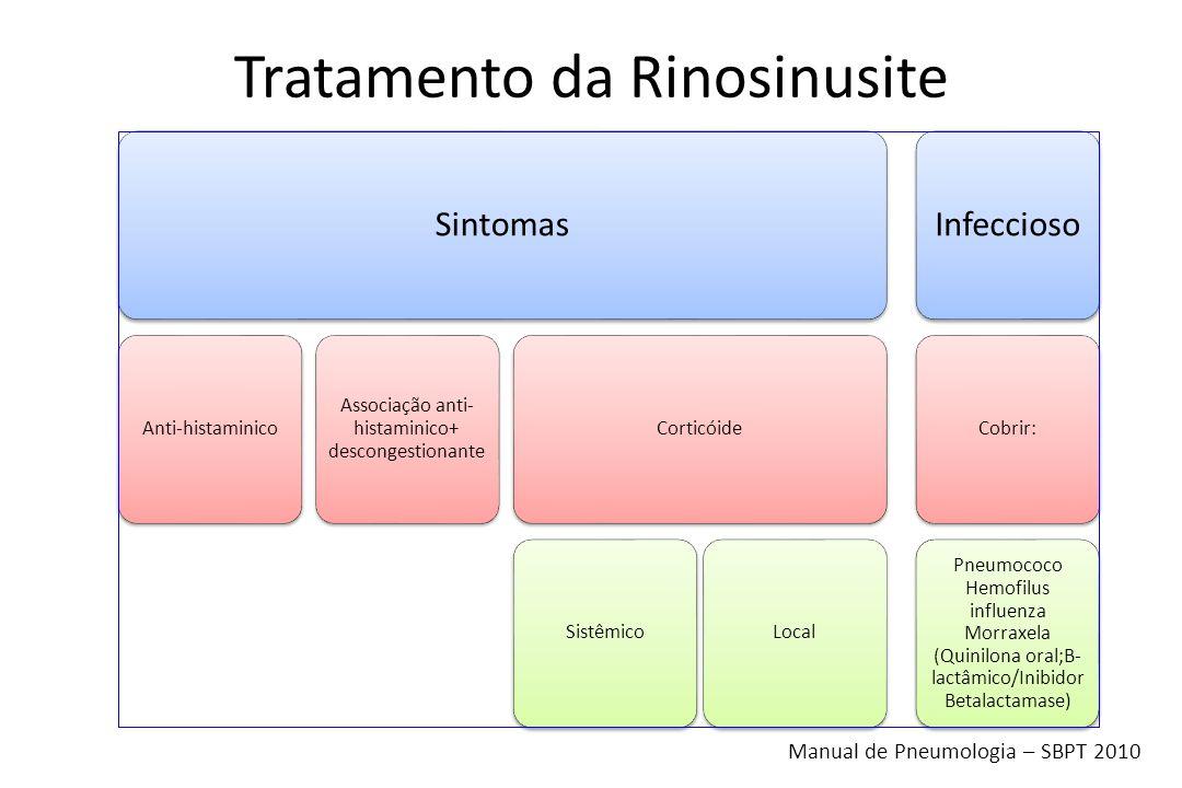 Sintomas Anti-histaminico Associação anti- histaminico+ descongestionante Corticóide SistêmicoLocal Infeccioso Cobrir: Pneumococo Hemofilus influenza