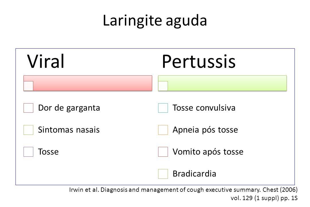 Laringite aguda Viral Dor de garganta Sintomas nasais Tosse Pertussis Tosse convulsiva Apneia pós tosse Vomito após tosse Bradicardia Irwin et al. Dia