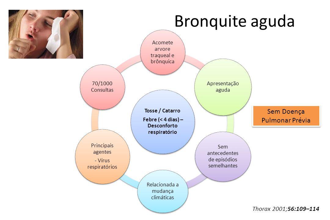 Bronquite aguda Tosse / Catarro Febre (< 4 dias) – Desconforto respiratório Acomete arvore traqueal e brônquica Apresentação aguda Sem antecedentes de