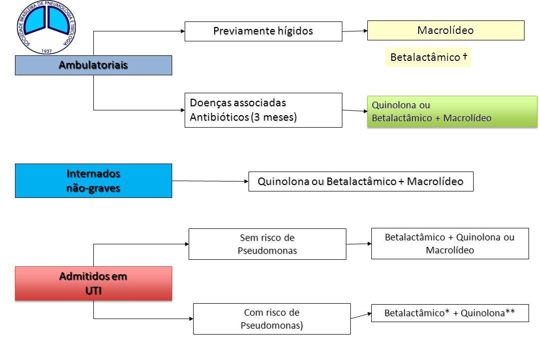 Ambulatoriais Previamente hígidos Doenças associadas Antibióticos (3 meses) Quinolona ou Betalactâmico + Macrolídeo Quinolona ou Betalactâmico + Macro