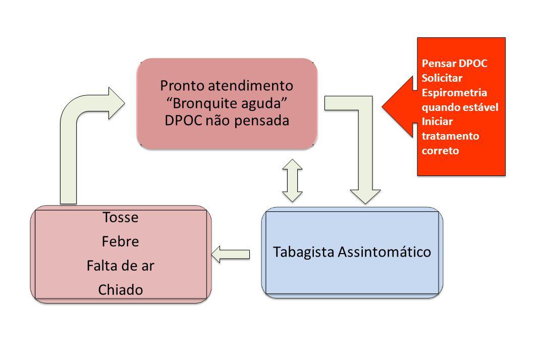 Pronto atendimento Bronquite aguda DPOC não pensada Tabagista Assintomático Tosse Febre Falta de ar Chiado Tosse Febre Falta de ar Chiado Pensar DPOC