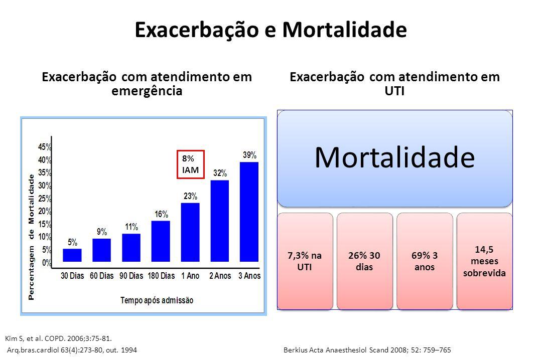 Exacerbação e Mortalidade Exacerbação com atendimento em emergência Exacerbação com atendimento em UTI Kim S, et al. COPD. 2006;3:75-81. 8% IAM Mortal
