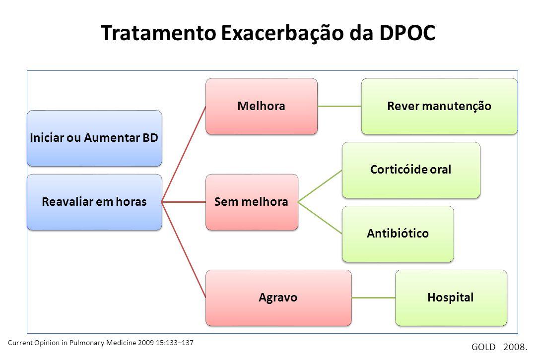 Tratamento Exacerbação da DPOC Iniciar ou Aumentar BDReavaliar em horasMelhoraRever manutençãoSem melhoraCorticóide oralAntibióticoAgravoHospital GOLD
