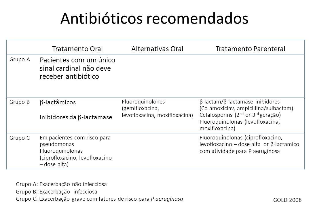 Antibióticos recomendados Grupo A: Exacerbação não infecciosa Grupo B: Exacerbação infecciosa Grupo C: Exacerbação grave com fatores de risco para P a