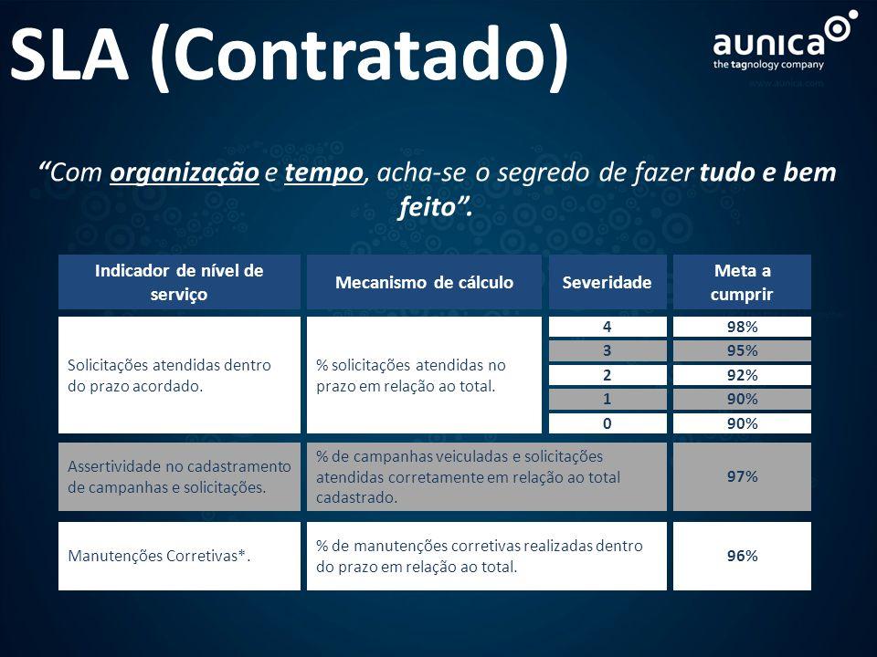 SLA (Contratado) Severidade Indicador de nível de serviço 4 Solicitações atendidas dentro do prazo acordado. 3 Assertividade no cadastramento de campa