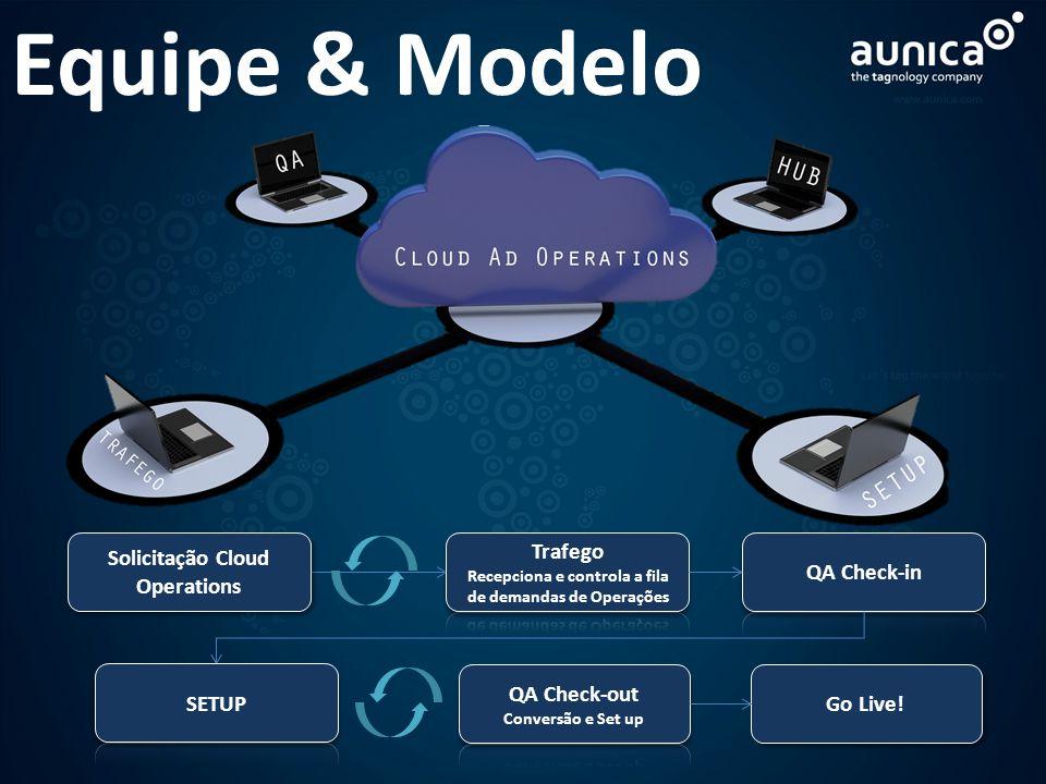 Go Live! Solicitação Cloud Operations Equipe & Modelo