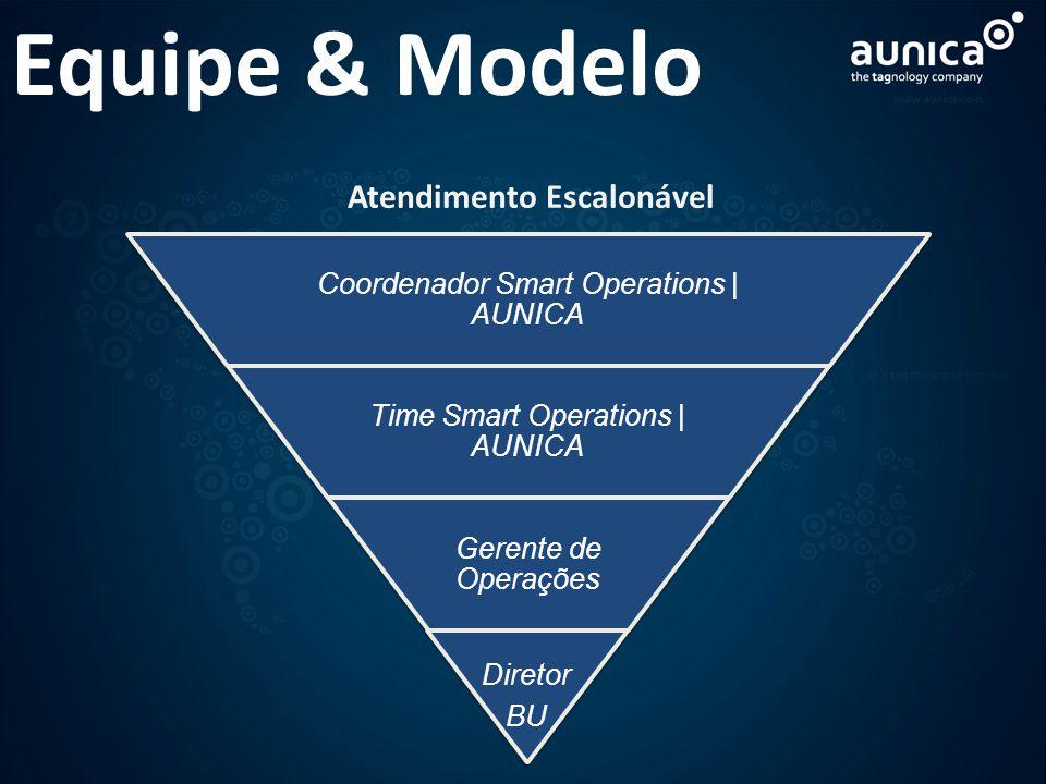 Equipe & Modelo Coordenador Smart Operations | AUNICA Time Smart Operations | AUNICA Gerente de Operações Diretor BU Atendimento Escalonável