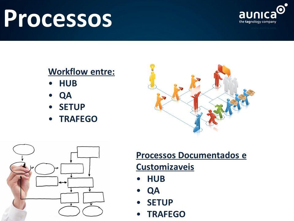 Processos Workflow entre: HUB QA SETUP TRAFEGO Processos Documentados e Customizaveis HUB QA SETUP TRAFEGO