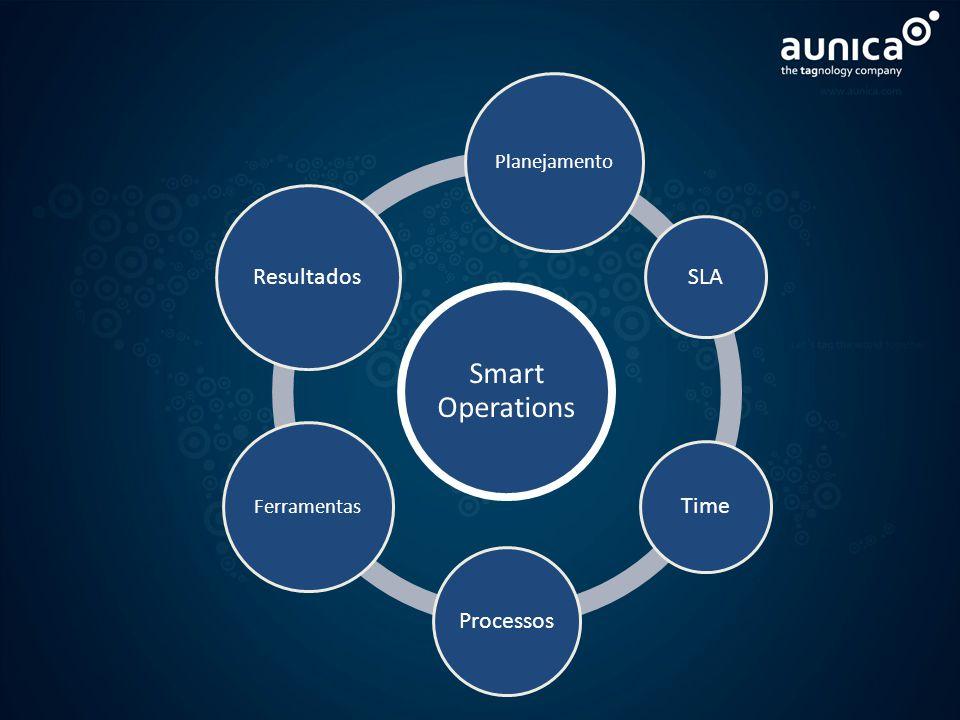 Smart Operations Planejamento SLA Time Processos Ferramentas Resultados