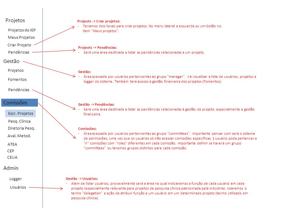 Projetos Gestão Usuários Projetos Logger Comissões Escr. Projetos Meus Projetos Projeots -> Pendências: -Será uma área destinada a listar as pendência