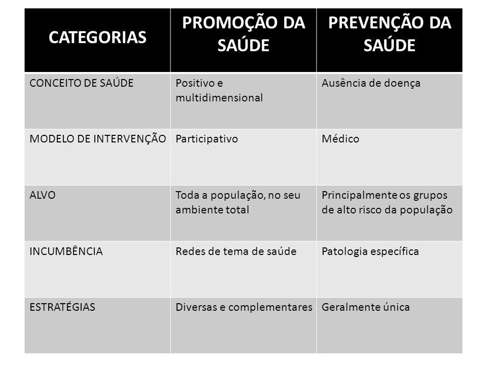 CATEGORIAS PROMOÇÃO DA SAÚDE PREVENÇÃO DA SAÚDE CONCEITO DE SAÚDEPositivo e multidimensional Ausência de doença MODELO DE INTERVENÇÃOParticipativoMédi