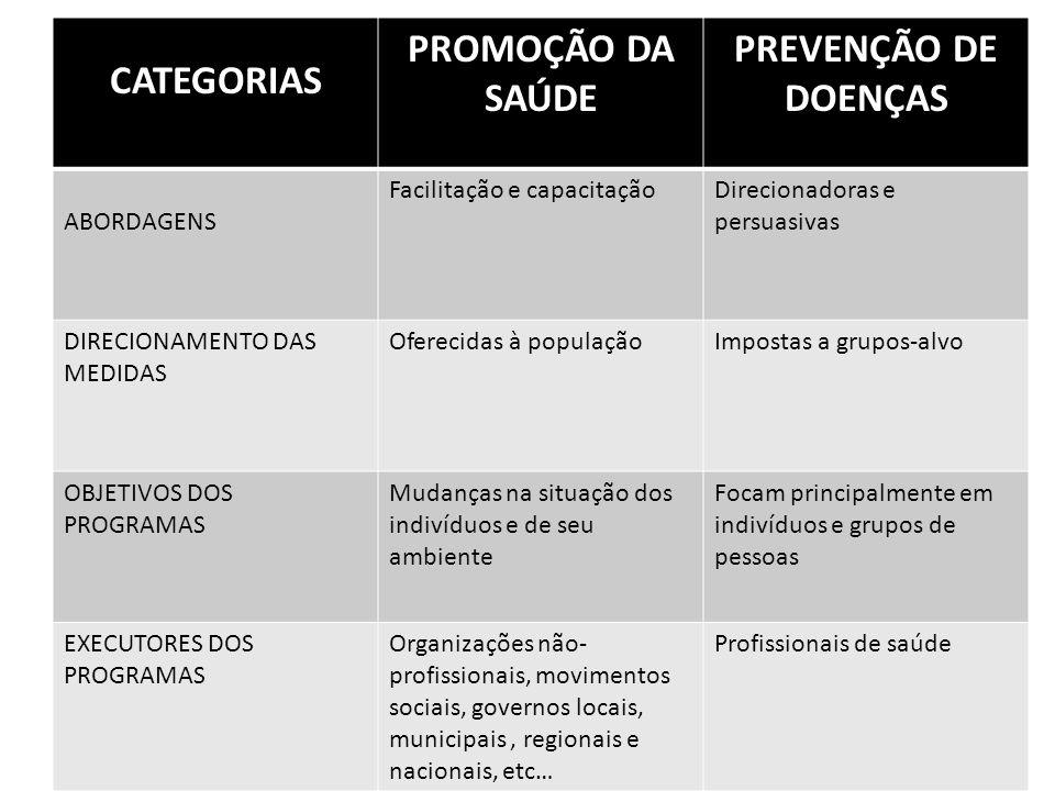 CATEGORIAS PROMOÇÃO DA SAÚDE PREVENÇÃO DE DOENÇAS ABORDAGENS Facilitação e capacitaçãoDirecionadoras e persuasivas DIRECIONAMENTO DAS MEDIDAS Oferecid
