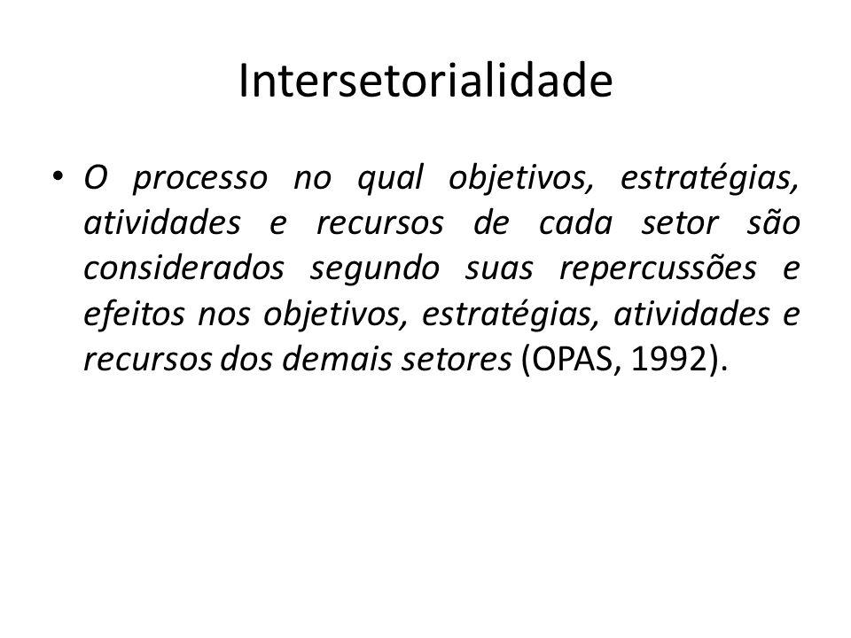 Intersetorialidade O processo no qual objetivos, estratégias, atividades e recursos de cada setor são considerados segundo suas repercussões e efeitos