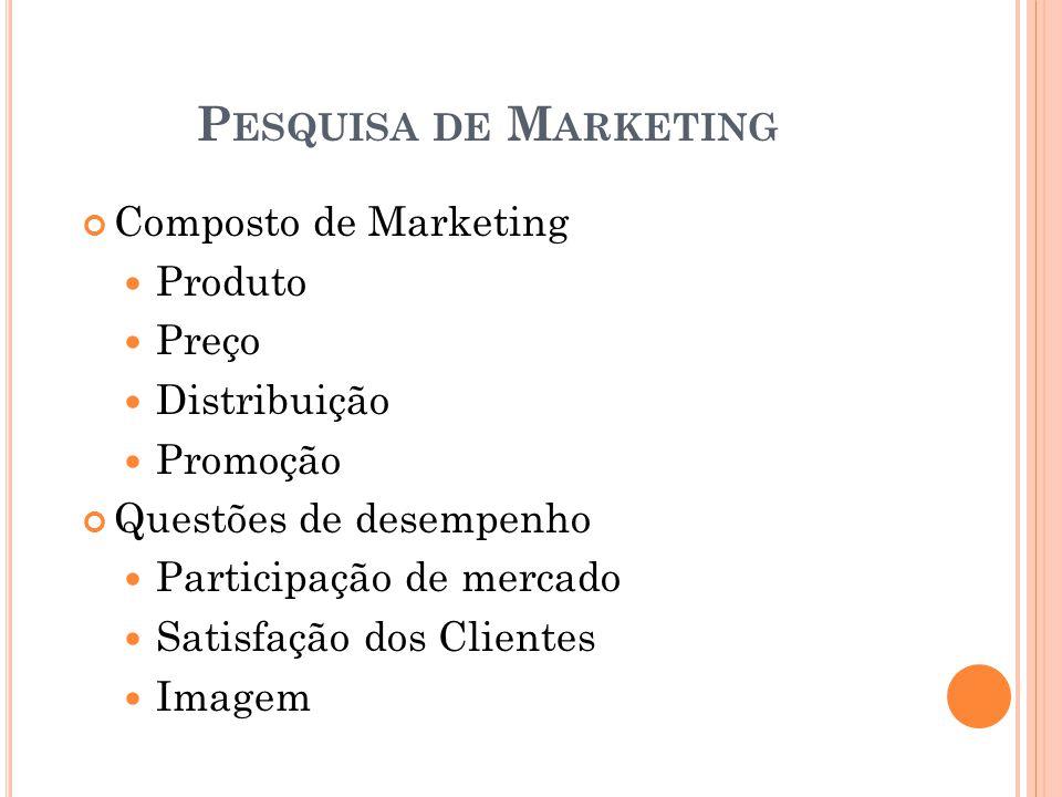 Composto de Marketing Produto Preço Distribuição Promoção Questões de desempenho Participação de mercado Satisfação dos Clientes Imagem