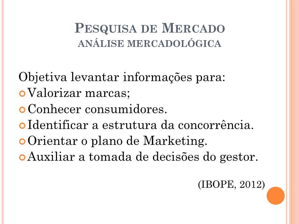 P ESQUISA DE M ERCADO ANÁLISE MERCADOLÓGICA Objetiva levantar informações para: Valorizar marcas; Conhecer consumidores.