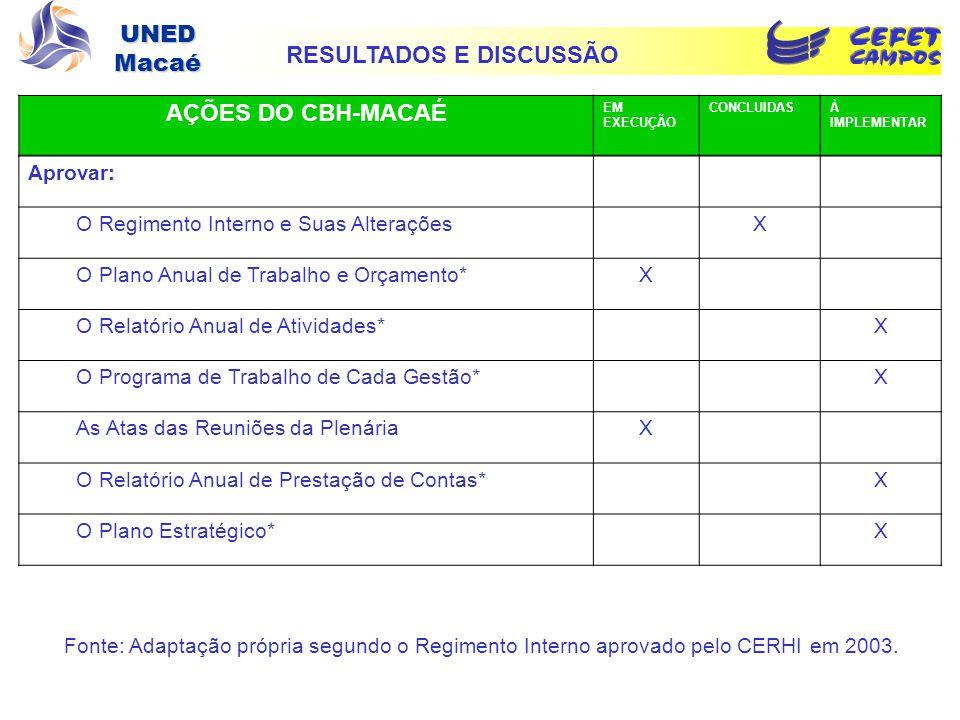 UNED Macaé Aprovar: O Regimento Interno e Suas AlteraçõesX O Plano Anual de Trabalho e Orçamento*X O Relatório Anual de Atividades*X O Programa de Tra