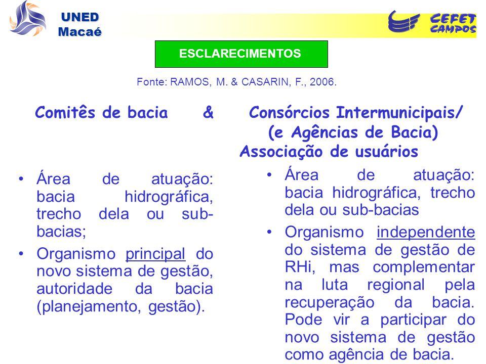 UNED Macaé ESCLARECIMENTOS Comitês de bacia & Consórcios Intermunicipais/ (e Agências de Bacia) Associação de usuários Área de atuação: bacia hidrográ