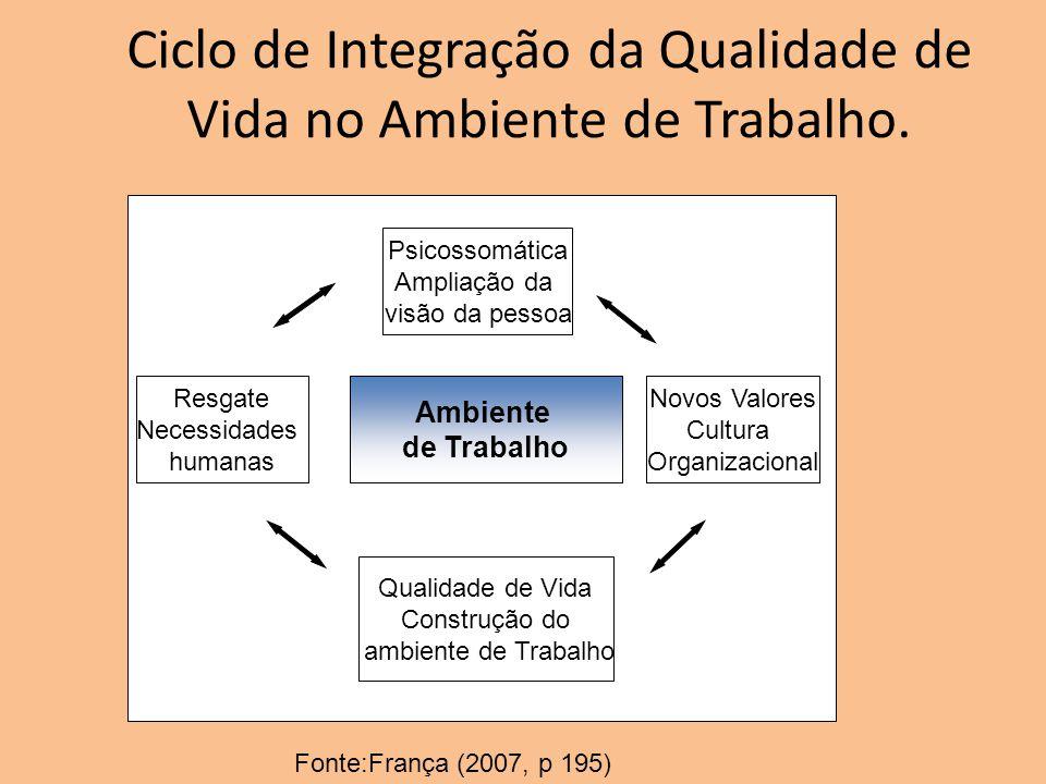 Ciclo de Integração da Qualidade de Vida no Ambiente de Trabalho. Ambiente de Trabalho Resgate Necessidades humanas Psicossomática Ampliação da visão