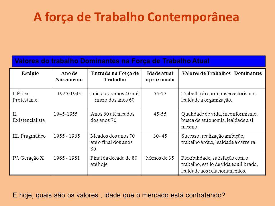 A força de Trabalho Contemporânea EstágioAno de Nascimento Entrada na Força de Trabalho Idade atual aproximada Valores de Trabalhos Dominantes I. Étic
