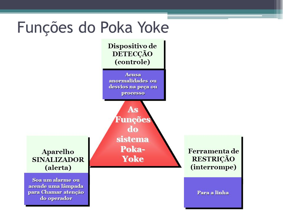 Funções do Poka Yoke Ferramenta de RESTRIÇÃO (interrompe) Aparelho SINALIZADOR (alerta) Soa um alarme ou acende uma lâmpada para Chamar atenção do operador Para a linha Acusa anormalidades ou desvios na peça ou processo Dispositivo de DETECÇÃO (controle) As Funções do sistema Poka- Yoke