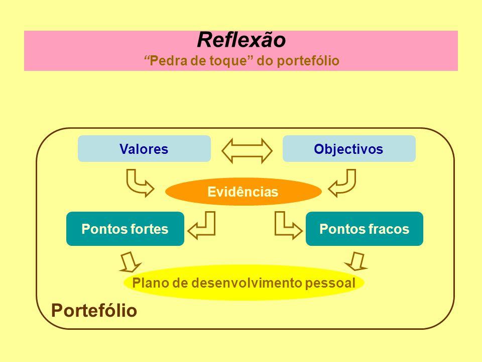 Evidências Plano de desenvolvimento pessoal Portefólio ValoresObjectivos Pontos fracosPontos fortes ReflexãoPedra de toque do portefólio