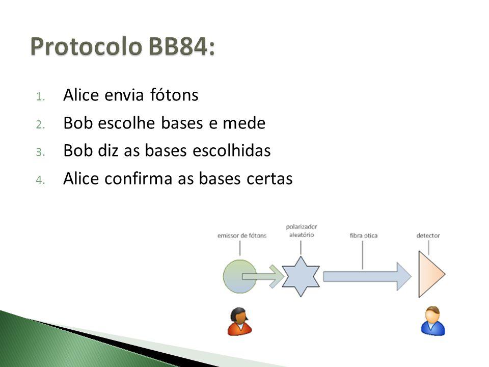 1. Alice envia fótons 2. Bob escolhe bases e mede 3. Bob diz as bases escolhidas 4. Alice confirma as bases certas