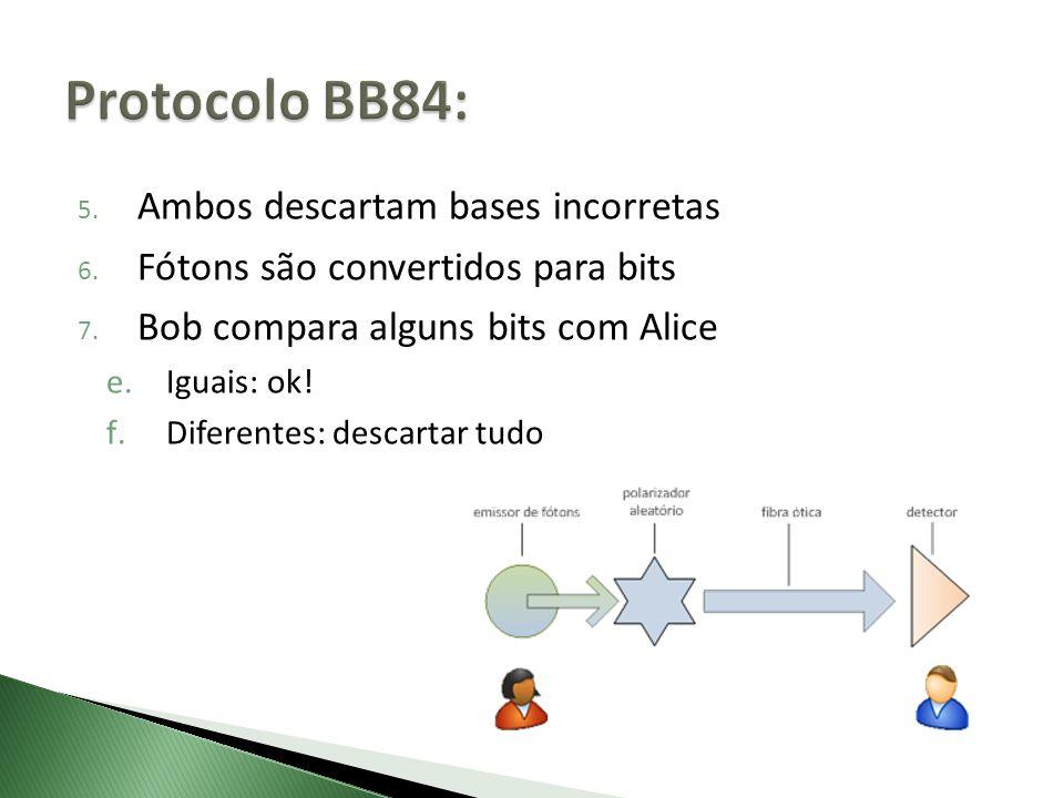 5. Ambos descartam bases incorretas 6. Fótons são convertidos para bits 7. Bob compara alguns bits com Alice e.Iguais: ok! f.Diferentes: descartar tud
