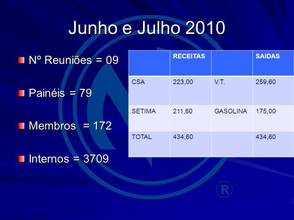 Junho e Julho 2010 Nº Reuniões = 09 Painéis = 79 Membros = 172 Internos = 3709 RECEITASSAIDAS CSA223,00V.T.259,60 SETIMA211,60GASOLINA175,00 TOTAL434,60
