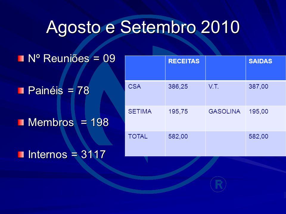 Agosto e Setembro 2010 Nº Reuniões = 09 Painéis = 78 Membros = 198 Internos = 3117 RECEITASSAIDAS CSA386,25V.T.387,00 SETIMA195,75GASOLINA195,00 TOTAL
