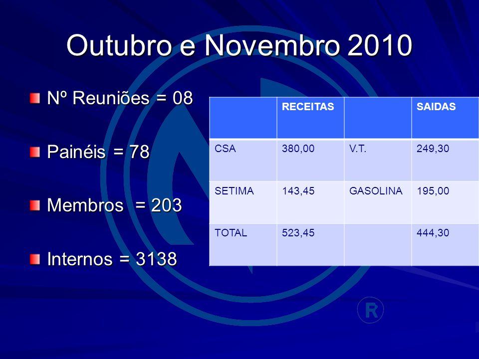 Outubro e Novembro 2010 Nº Reuniões = 08 Painéis = 78 Membros = 203 Internos = 3138 RECEITASSAIDAS CSA380,00V.T.249,30 SETIMA143,45GASOLINA195,00 TOTAL523,45444,30